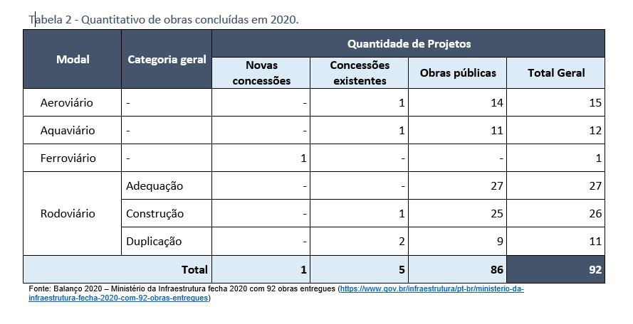 Portal Estrada - CNT faz levantamento sobre execução das obras de infraestrutura de transporte no Brasil